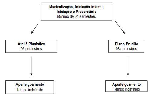 foto_piano_classico_organograma